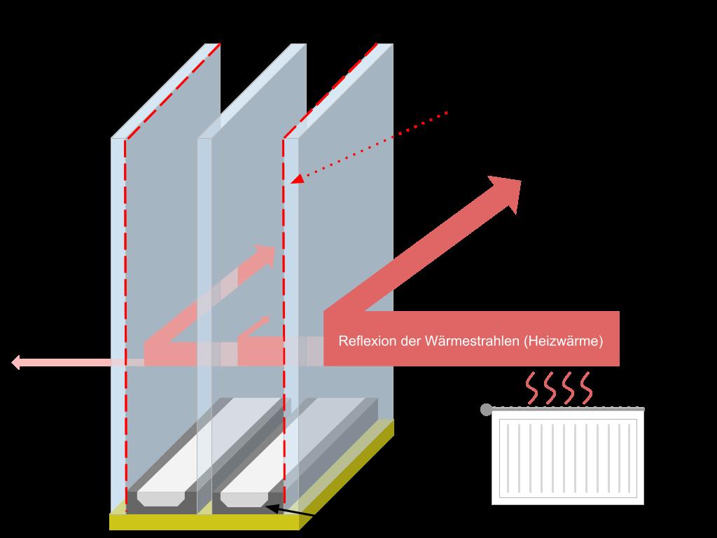 Wärmeschutzverglasung