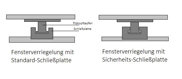 Schließmechanismus einer Pilzkopfverriegelung
