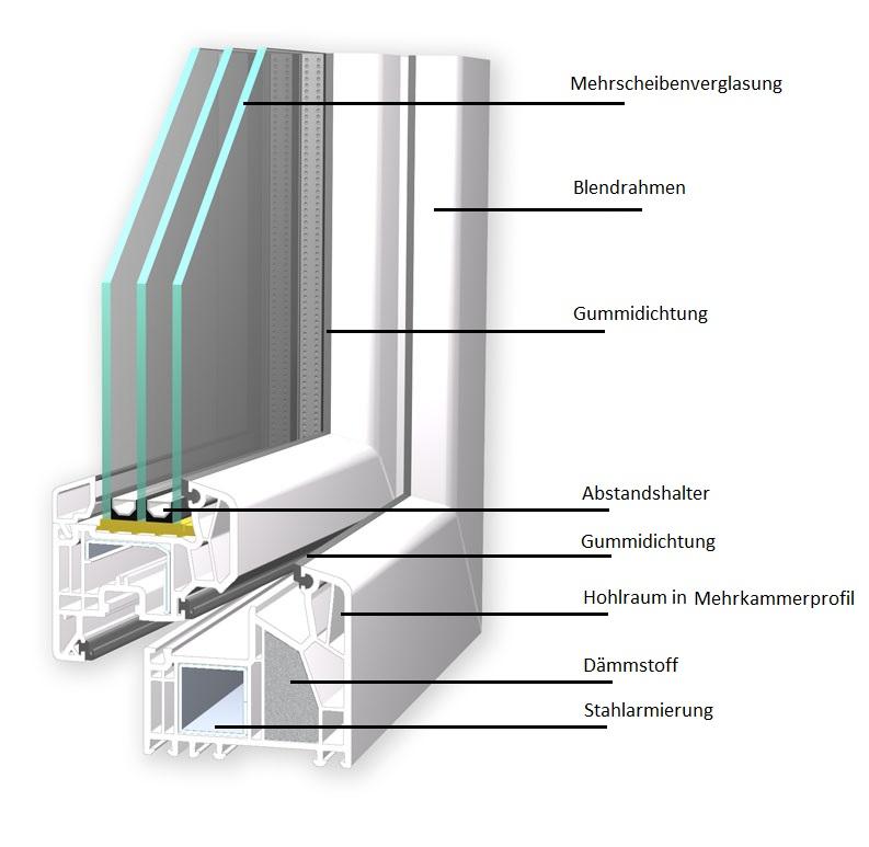 Ein modernes Fenster besteht aus vielen wichtigen Einzelteilen, die das Fenster zu einem Hightech-Produkt machen.