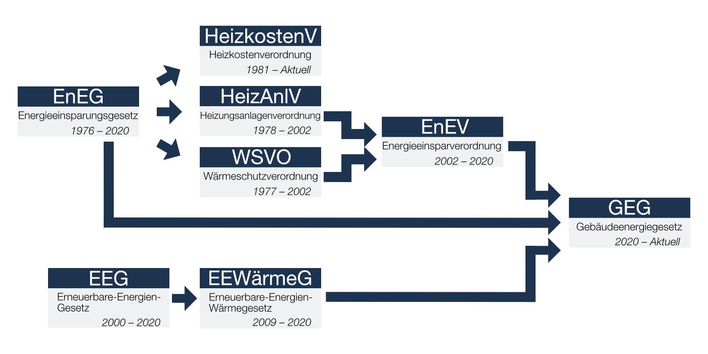 Übersicht über alle Energiegesetze in Deutschland