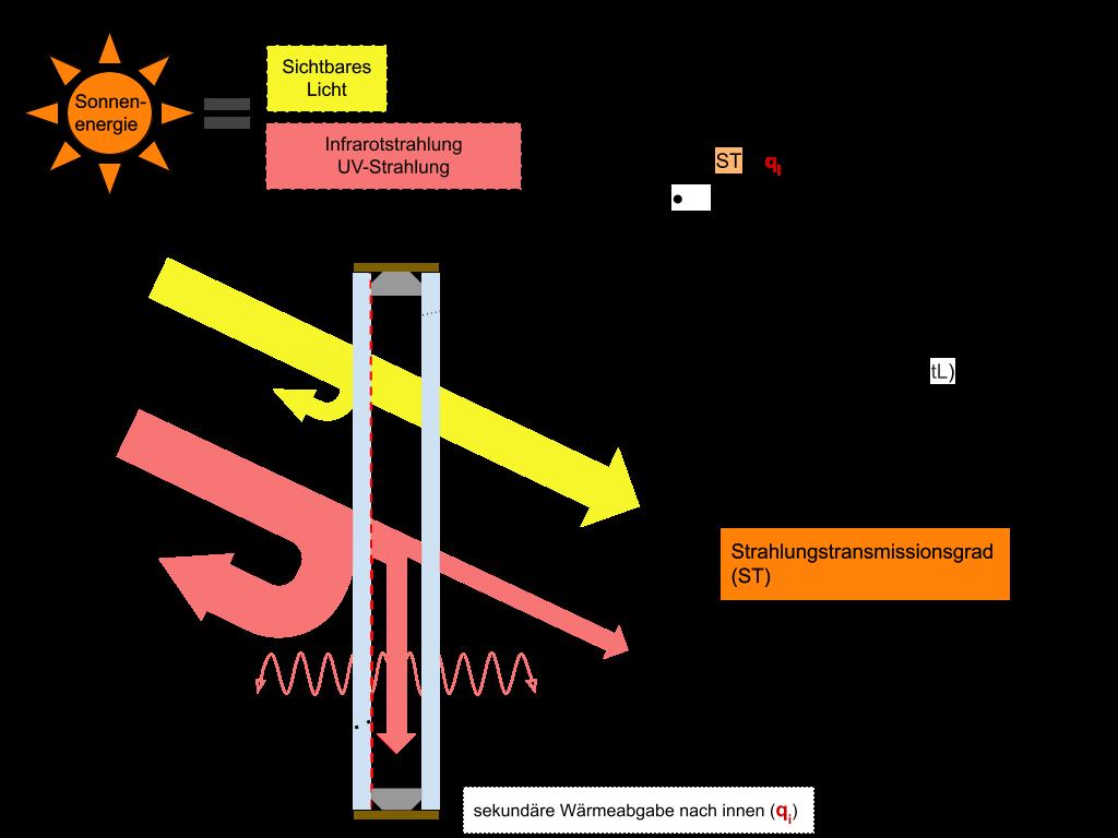 Sonnenschutzglas beschichtet